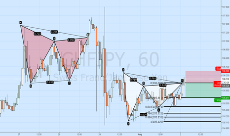CHFJPY: CHFJPY Gartley on Discount