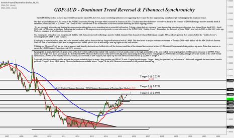 GBPAUD: GBP/AUD - Dominant Trend Reversal & Fibonacci Synchronicity