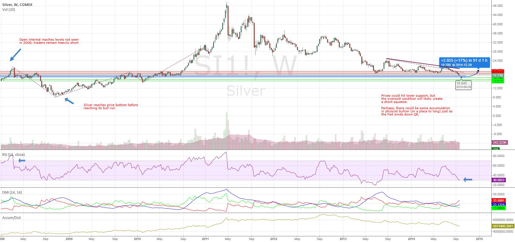 Silver Open Interest Reach 2008-Levels, Speculators Remain Short