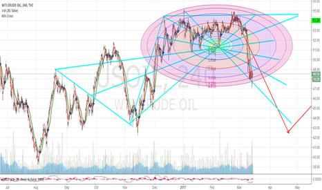 USOIL: trading is an art