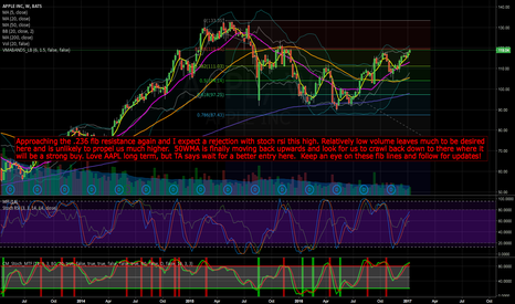 AAPL: $AAPL long term bull, short term expecting a retrace.