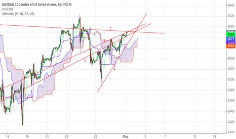 NAS100: Crucial point for NASDAQ
