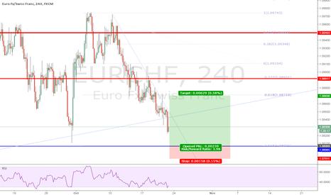 EURCHF: EURCHF Long Trade 10-21-16
