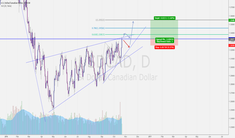 USDCAD: USDCAD Breather