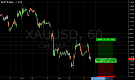 XAUUSD: XAUUSD Looking to test 1256 again!