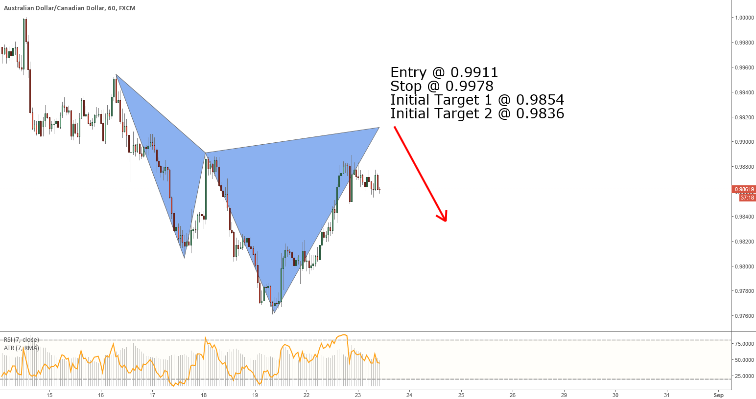 AUDCAD - Bearish Cypher