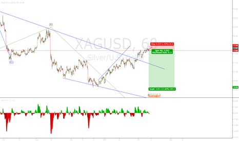 XAGUSD: Silver broken trend line downside expected
