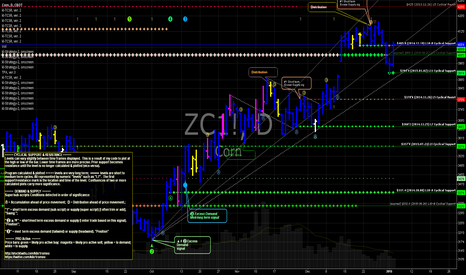 ZC1!: $ZC_F $CORN reclaims support with tailwind