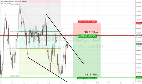 GBPUSD: GBP/USD expecting stophunt