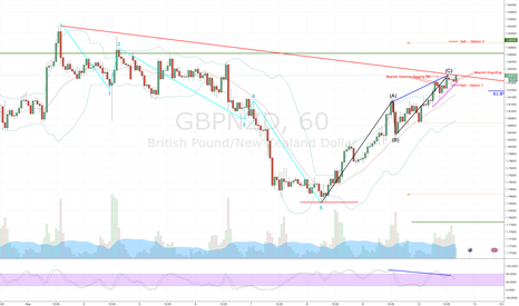 GBPNZD: GBPNZD Starting Back Down - Couple of Options