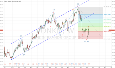 DNKN: A clear wave pattern will always be my friend