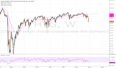 HYG: High Yield - If the slide carries on, it could reach the 80 mark