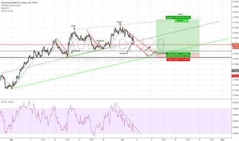 AUDUSD: AUSUSD - POTENTIAL LONG OPPORTUNITY
