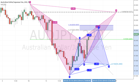 AUDJPY: Cypher or Bat