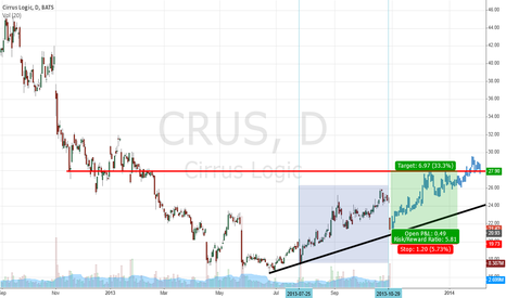 CRUS: With CRUS, does history repeat?