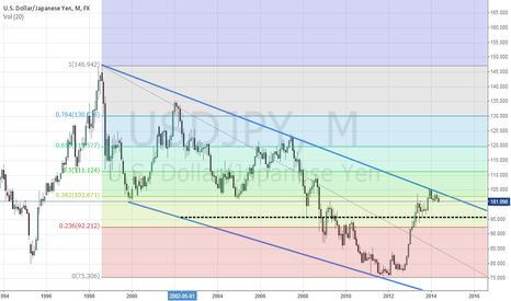 USDJPY: USDJPY: Bear Move for the coming months ?