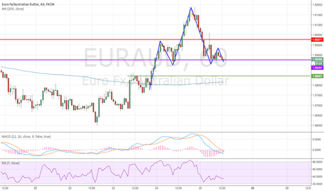 EURAUD: EUR/AUD Head and Shoulder