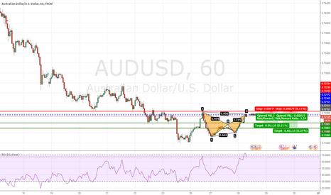 AUDUSD: AUDUSD - Bearish Bat Pattern Completed on H1 chart