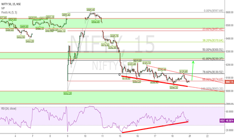 NIFTY: NIFTY Observation