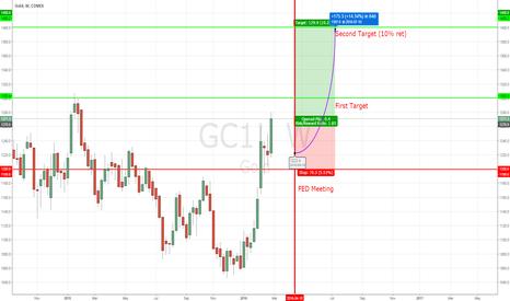 GC1!: Gold Target Post FED Meeting (NO HIKE SCENARIO)