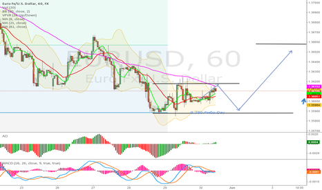 EURUSD: Euro/Dollar