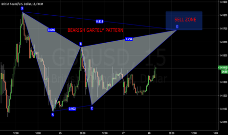 GBPUSD: Bearish Gartley Pattern forming on GBPUSD.