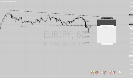EURJPY: eurjpy short idea
