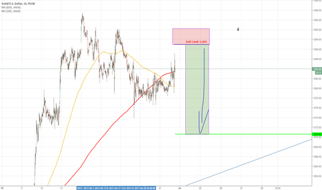 XAUUSD: Gold Sell Limit 1289 downto 1270.60