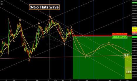 JPYUSD: 3-3-5 Flats wave