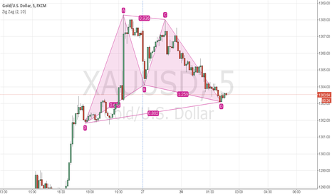XAUUSD: Gartley Pattern on 5M