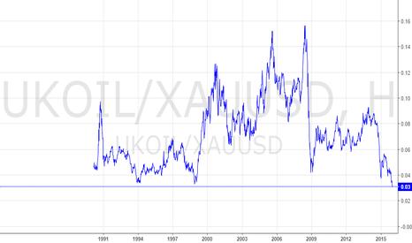 UKOIL/XAUUSD: Нефть/Золото. Исторический минимум.