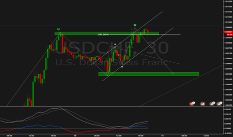 USDCHF: PinBar + Possible DT + ABCD