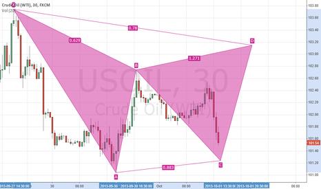 USOIL: New chart WTI