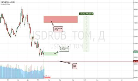 USDRUB_TOM: USD/RUB в лонг. Движение 5 рублей или 9%