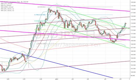 USDJPY: ドル円:上昇トレンドだが、上昇しすぎているようにも…