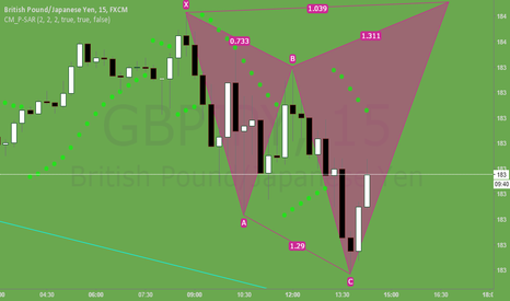 GBPJPY: Will be a long.....