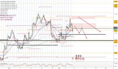 EURUSD: EUR/USD Trade plan (Dollar Bullish)