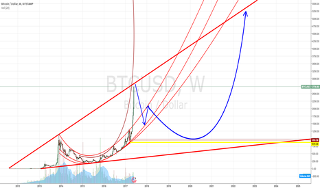 BTCUSD: The big short. Recycle and repeat. History will repeat itself.
