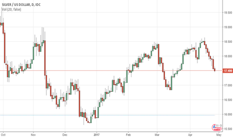 XAGUSD: Silver Prices' Turn LowerSupport Levels in View