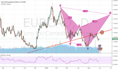 EURCAD: eurcad pointing higher