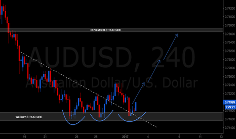 AUDUSD: AUDUSD long now