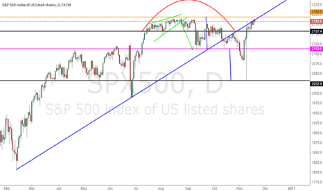 SPX500: Check if orange line will be broken or not.
