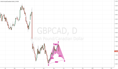 GBPCAD: GBPCAD - POTENTIAL CYPHER - GUIDE FOR RIGHT SHOULDER