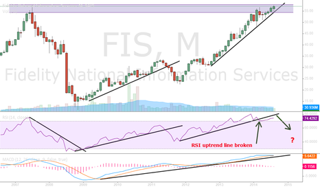 FIS: Two more sell signals required!