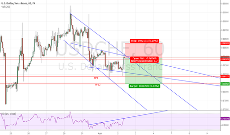 USDCHF: Quick Short term play on USDCHF
