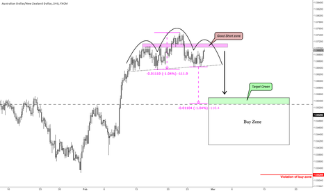 AUDNZD: AUDNZD: Possible Head and Shoulders Intraday