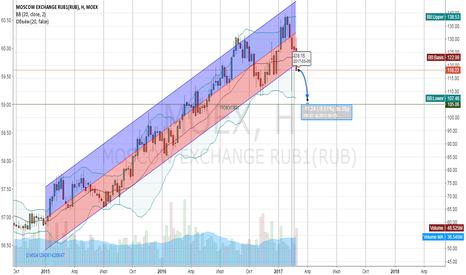 MOEX: прогноз цены на moex, цель падения -9%