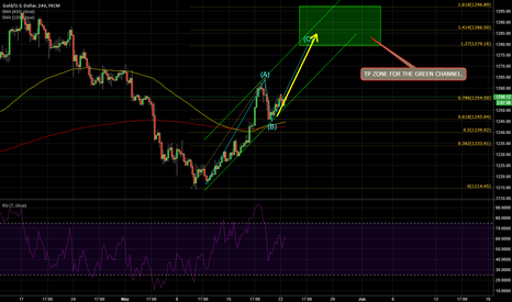XAUUSD: GOLD: Long for the green channel .