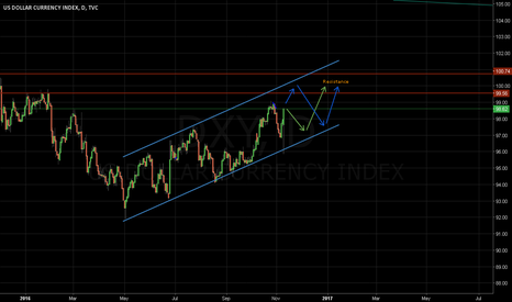 DXY: DXY channel