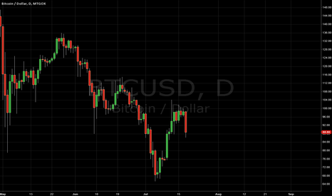 "BTCUSD: Formation of a ""Double-bottom"" figure"
